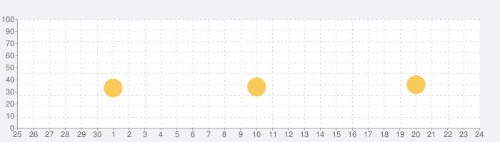 植物の日記の話題指数グラフ(7月24日(土))