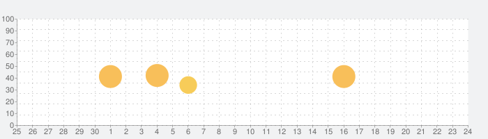 顔時計 Proの話題指数グラフ(10月24日(土))