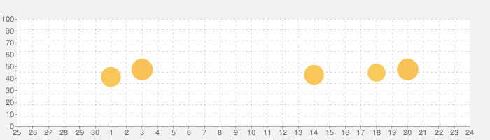 Voxer Walkie-Talkie PTTの話題指数グラフ(7月24日(土))