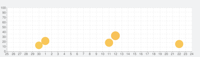 KyBook 3 Ebook Readerの話題指数グラフ(10月24日(日))