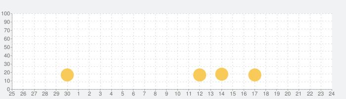 DotHabit - 習慣・目標・日課の管理の話題指数グラフ(7月24日(土))