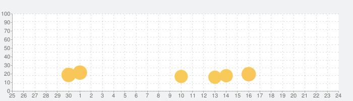オレンジに点灯の話題指数グラフ(7月24日(土))