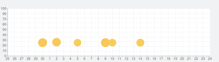Patchworkの話題指数グラフ(10月24日(土))