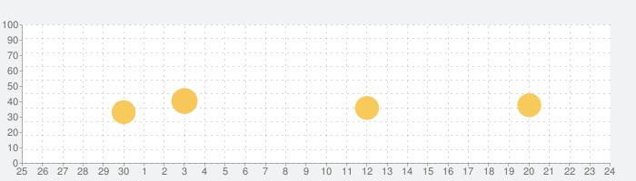ホームエクステリアデザインのアイデアの話題指数グラフ(7月24日(土))