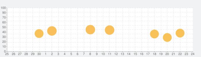 United Airlinesの話題指数グラフ(10月24日(日))