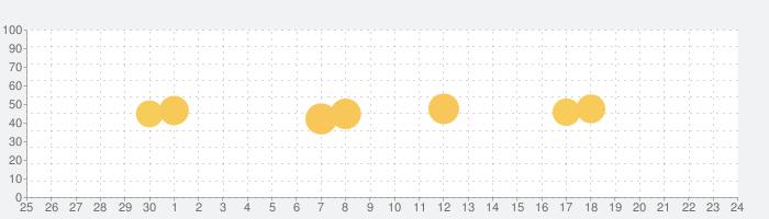 Matterport Captureの話題指数グラフ(7月24日(土))