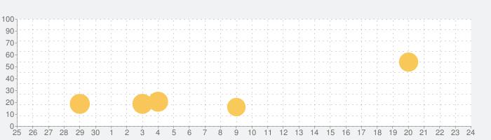 見積書・請求書を素早く作成 - Estilynxの話題指数グラフ(7月24日(土))