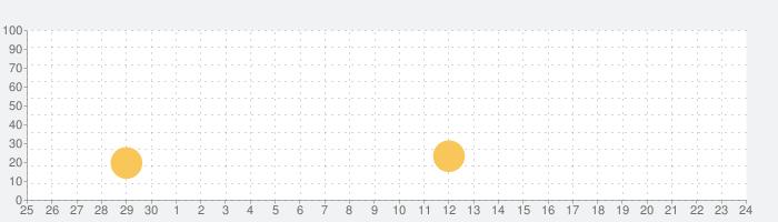 バブルシューティングの話題指数グラフ(7月24日(土))