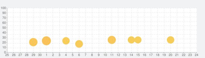 夢チャットの話題指数グラフ(7月24日(土))