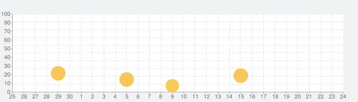 和西辞典 Spanish Dictionary Proの話題指数グラフ(10月24日(土))