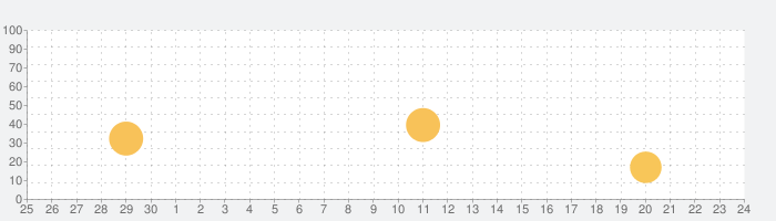 得到-精品课程电子书听书の話題指数グラフ(10月24日(日))