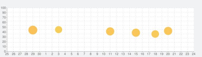 jogjog 常口アトムの物件検索の話題指数グラフ(7月24日(土))