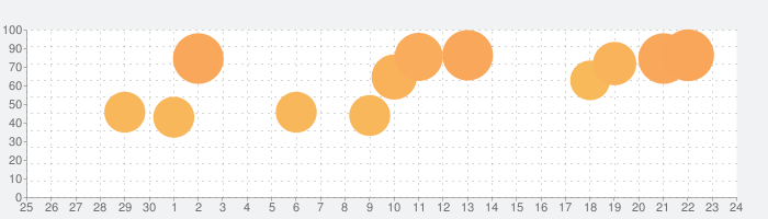 どうぶつしょうぎ(公式)の話題指数グラフ(7月24日(土))