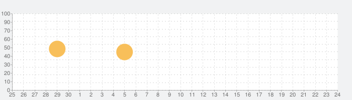 anan magazineの話題指数グラフ(10月24日(日))