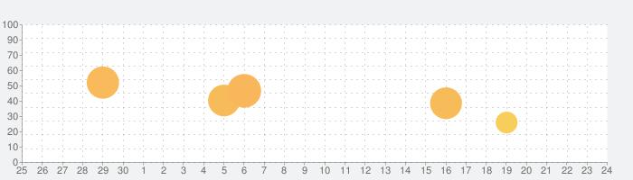 脱出ゲーム 白雪姫と七人の小人たちの話題指数グラフ(10月24日(土))