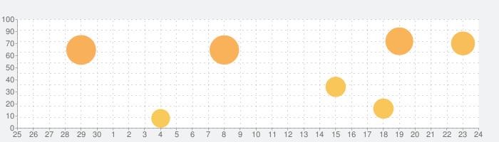 たのしい!カタカナ(法人・教育機関向け)の話題指数グラフ(7月24日(土))