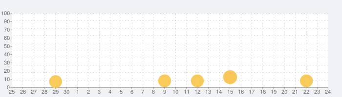 [グリパチ]サンダーVライトニングの話題指数グラフ(10月24日(日))