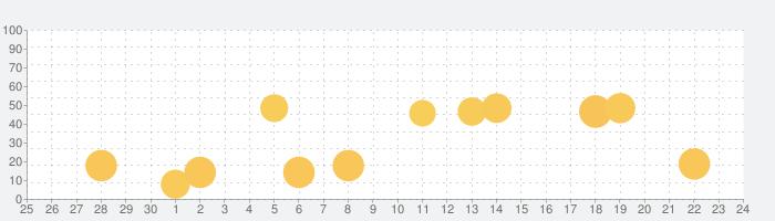 音声&翻訳 - 翻訳機の話題指数グラフ(10月24日(土))