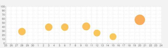 合成写真Pro PhotoLayers for iPhoneの話題指数グラフ(10月24日(土))