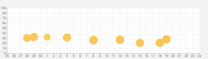 脱出ゲーム 不思議な博物館の話題指数グラフ(10月24日(土))