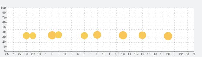 みんなの国旗クイズの話題指数グラフ(10月24日(土))