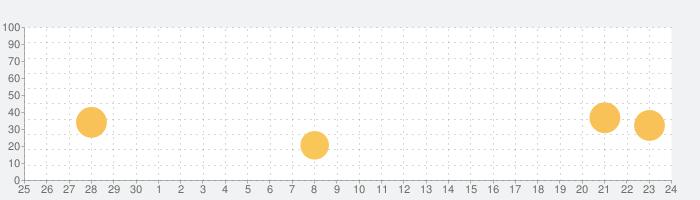 秘密の写真を隠す - 組み込みのプライバシーブラウザの話題指数グラフ(10月24日(土))