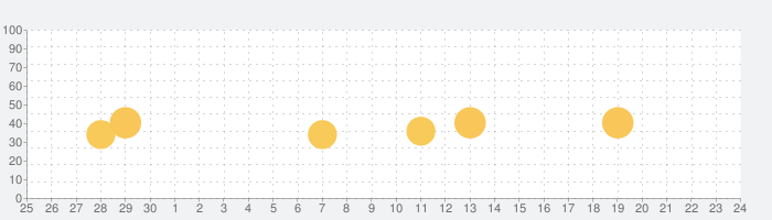 CLUB WOOD FRIENDSの話題指数グラフ(7月24日(土))