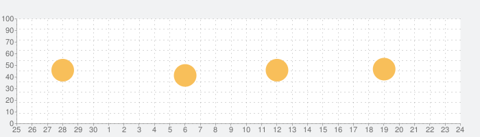De Standaard Krant & DS Avondの話題指数グラフ(10月24日(日))