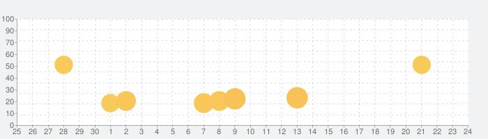 ACRライセンスの話題指数グラフ(7月24日(土))