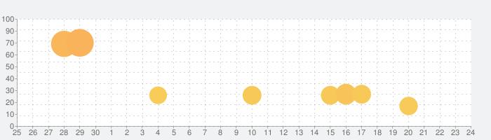 出会い系の熟年マッチは登録無料の中高年やシニア向けチャットアプリの話題指数グラフ(7月24日(土))
