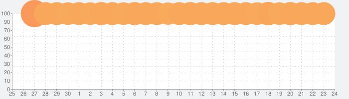 原神の話題指数グラフ(10月24日(土))