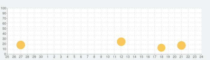 UR-Uの話題指数グラフ(10月24日(日))
