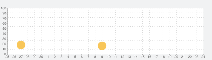CARROT Weatherの話題指数グラフ(10月24日(土))
