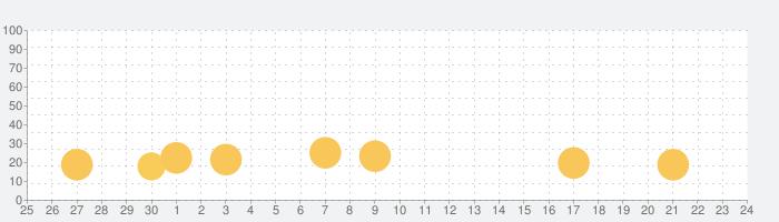みんなの将棋 ~将棋ゲームと日替わり詰将棋の話題指数グラフ(7月24日(土))