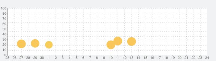 ジャグラーガールズの話題指数グラフ(10月24日(日))