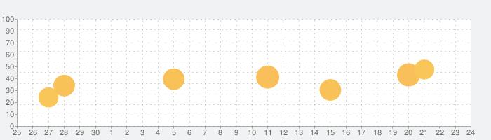 デシベルモニタ - 広告なしの正確なデシベルモニタリングの話題指数グラフ(10月24日(土))