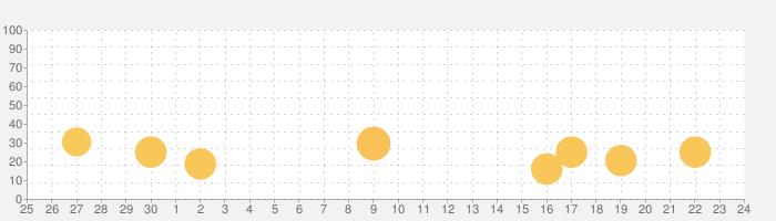 正確な天気 YoWindowの話題指数グラフ(7月24日(土))