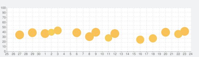 SuperHero Skin for マインクラフト,スキン 無料 for Minecraftの話題指数グラフ(10月24日(日))