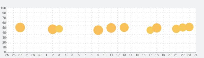電話占いヴェルニ-Vernisの話題指数グラフ(10月24日(日))