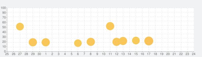 Root Explorerの話題指数グラフ(7月24日(土))