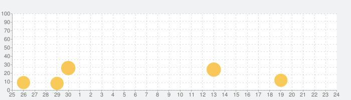 FileBrowserGOの話題指数グラフ(10月24日(日))
