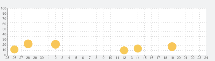 とちテレアプリの話題指数グラフ(10月24日(日))