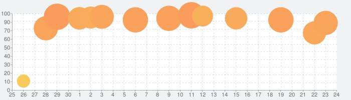 究極の計算の話題指数グラフ(10月24日(土))