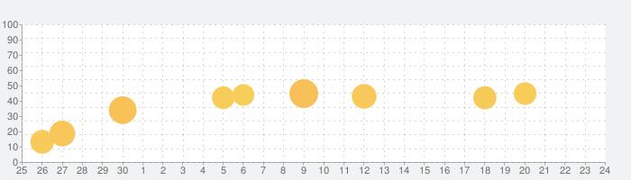 チェキチャ!〜タレントとアプリで特典会するならチェキチャ!〜の話題指数グラフ(10月24日(土))