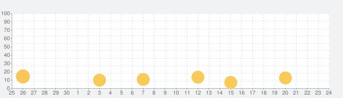 すごい経済ニュースの話題指数グラフ(10月24日(土))