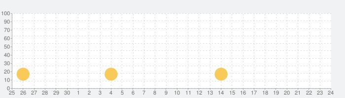mioプレフィックスの話題指数グラフ(7月24日(土))