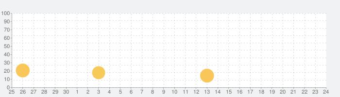 [GP]ハナハナホウオウ-30(パチスロゲーム)の話題指数グラフ(10月24日(日))