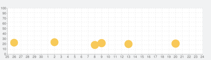 借金あるからギャンブルしてくる2 〜マカオ編〜の話題指数グラフ(10月24日(日))