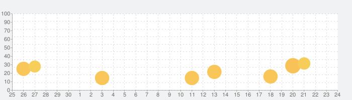 スマホで読むうたわれるもの vol.01の話題指数グラフ(10月24日(日))