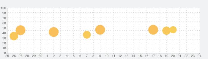 ビジネスニュースキュレーションINFOHUB(インフォハブ)の話題指数グラフ(10月24日(日))